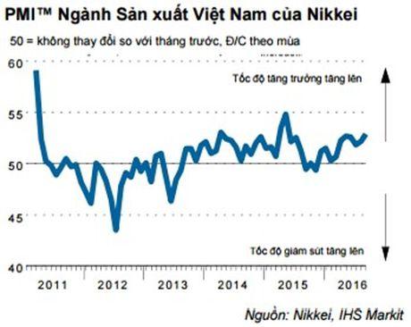 Nhin lai buc tranh kinh te Viet Nam 9 thang nam 2016 - Anh 3