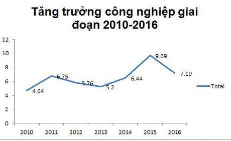 Nhin lai buc tranh kinh te Viet Nam 9 thang nam 2016 - Anh 5