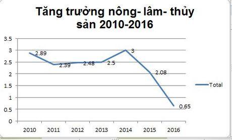 Nhin lai buc tranh kinh te Viet Nam 9 thang nam 2016 - Anh 9
