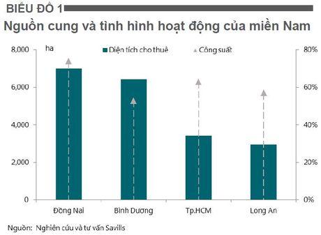 Cong suat cho thue khu khu cong nghiep tang nho von FDI - Anh 2