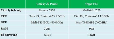 Do chi tiet Galaxy J7 Prime va Oppo F1s: ke tam lang nguoi nua can - Anh 10