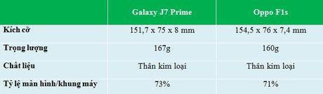 Do chi tiet Galaxy J7 Prime va Oppo F1s: ke tam lang nguoi nua can - Anh 1
