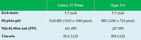 Do chi tiet Galaxy J7 Prime va Oppo F1s: ke tam lang nguoi nua can - Anh 5