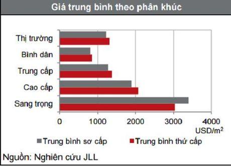 Gia nha o tai Ha Noi tiep tuc tang dip cuoi nam 2016 - Anh 1