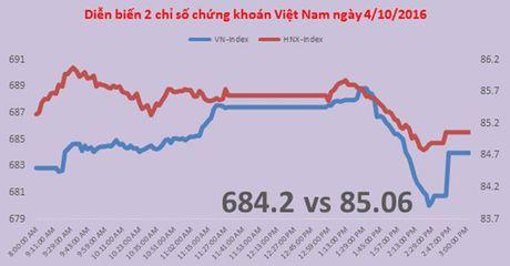 Chung khoan chieu 4/10: Bi chot loi tai dinh, VN-Index van tang - Anh 1