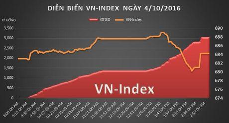 Chung khoan chieu 4/10: Bi chot loi tai dinh, VN-Index van tang - Anh 2