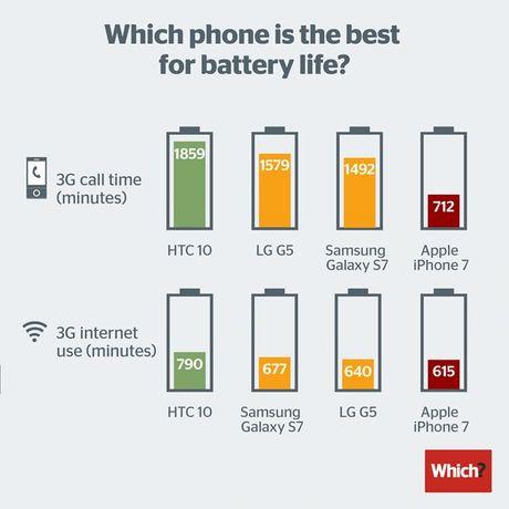 iPhone 7 - Chiec xe dua hao nhoang khong bao gio ve dich - Anh 2