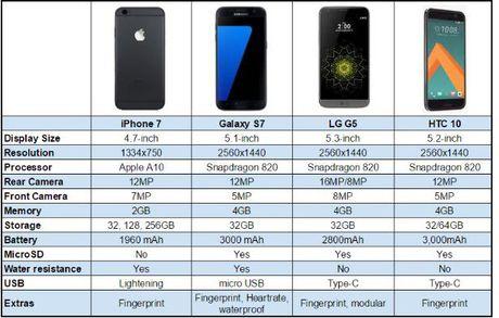 iPhone 7 - Chiec xe dua hao nhoang khong bao gio ve dich - Anh 3