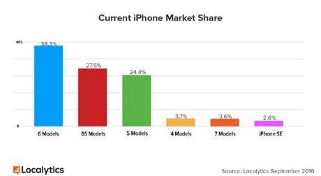 iPhone 7 va iPhone 7 Plus dat muc tang truong nhanh chong - Anh 2