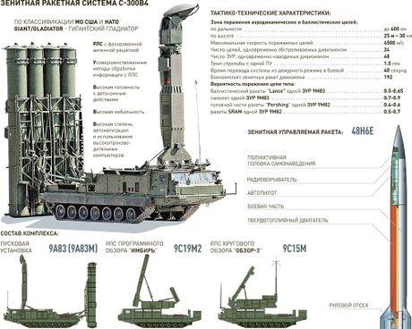 Khiep so ten lua S-300 Nga trien khai toi Syria - Anh 5