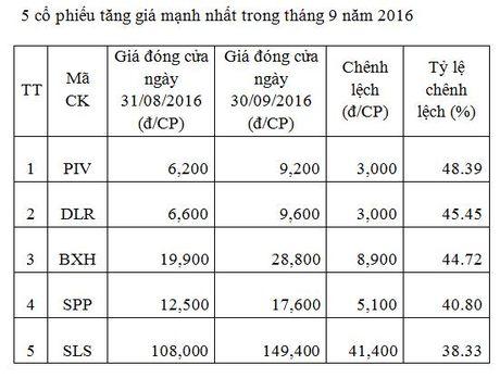Thang 9: 42,2% co phieu tren HNX tang gia - Anh 1