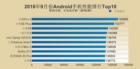 Xep hang Antutu thang 9/2016: 1-iPhone, 2-LeEco, 3-Xiaomi - Anh 3
