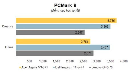 Danh gia laptop Acer Aspire V3-371 – Mong nhe, gia mem cho sinh vien va van phong - Anh 10