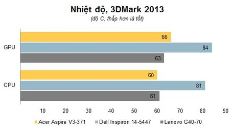 Danh gia laptop Acer Aspire V3-371 – Mong nhe, gia mem cho sinh vien va van phong - Anh 14