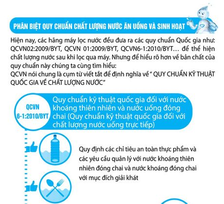 Phan biet cac quy chuan quoc gia ve chat luong nuoc an uong - Anh 1
