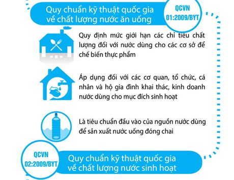Phan biet cac quy chuan quoc gia ve chat luong nuoc an uong - Anh 2