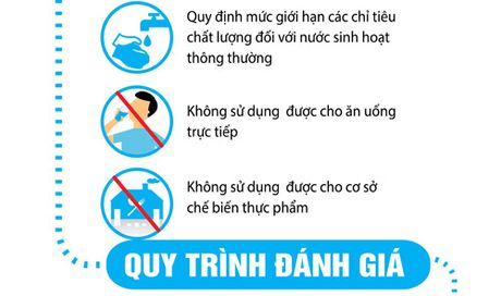 Phan biet cac quy chuan quoc gia ve chat luong nuoc an uong - Anh 3