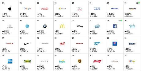 TOP 100 thuong hieu toan cau: Apple dan dau, cac hang cong nghe ap dao - Anh 2