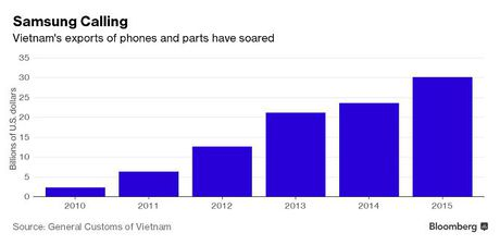Bloomberg: Samsung giup nong dan Viet Nam kiem nhieu tien hon ca nhan vien ngan hang - Anh 3