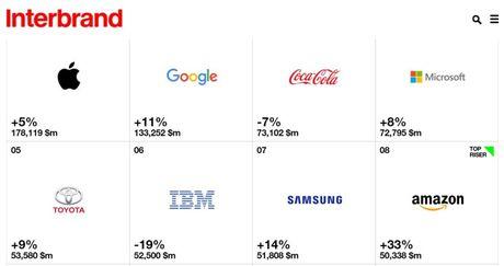 Apple, Google dan dau cac thuong hieu gia tri nhat the gioi - Anh 1