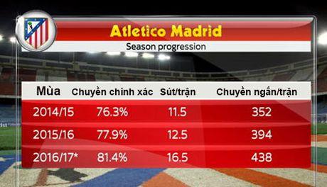 Atletico dang thay doi du Simeone muon hay khong - Anh 2