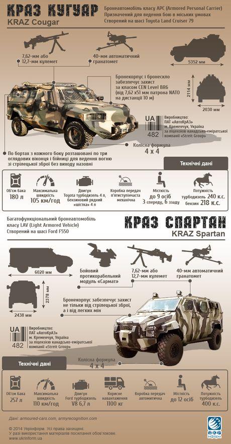 Ukraina khoe chien xa co the ha guc 'Manh ho' Kraz cua Nga - Anh 1