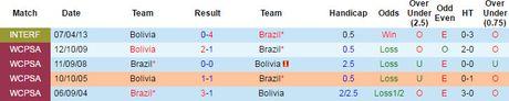 Brazil vs Bolivia (0-0, H1): Cho Neymar toa sang - Anh 5