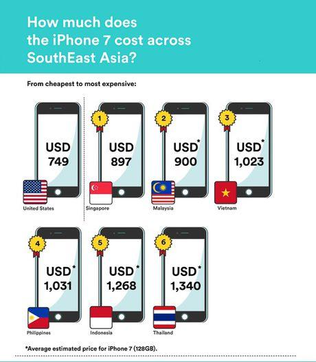 Gia iPhone 7 hien nay bang 3 thang luong cua nguoi Viet - Anh 2