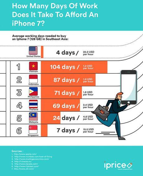 Gia iPhone 7 hien nay bang 3 thang luong cua nguoi Viet - Anh 3