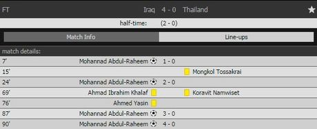 Bi Iraq vui dap, Thai Lan tan mong World Cup - Anh 2