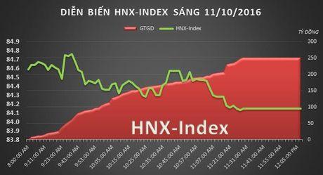 Chung khoan sang 11/10: VN-Index dang o nguong then chot - Anh 2