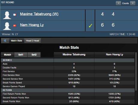 Ly Hoang Nam bat ngo vao vong 2 Vietnam Open - Anh 2