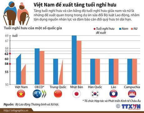 So sanh do tuoi nghi huu giua Viet Nam va cac quoc gia khac - Anh 1