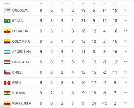 Luis Suarez va Diego Godin 'triet ha' nhau tren san tap cua Uruguay - Anh 6