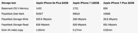 Apple bi nghi trang bi o ROM kem cho iPhone 7 Plus 32 GB - Anh 1