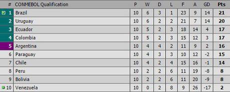 Argentina thua tran, CDV doi sa thai HLV - Anh 1