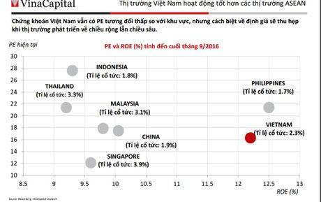 VinaCapital: TTCK Viet Nam van co PE tuong doi thap - Anh 2