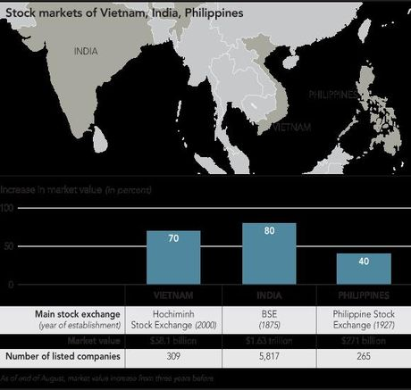 Vietnam, India va Philippines la ba thi truong chung khoan VIP moi cua chau A - Anh 1