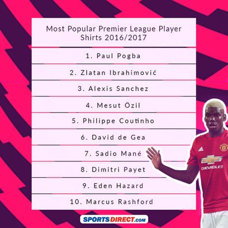 Pogba va Ibrahimovic giup MU thong tri doanh so ao dau Premier League - Anh 12