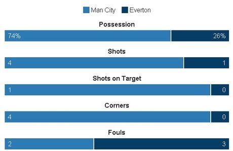Man City vs Everton (0-0, H1): Chu nha choi lan luot - Anh 1
