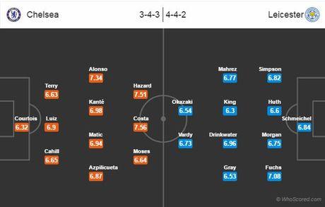 Nhan dinh, du doan ket qua tran Chelsea - Leicester City - Anh 2