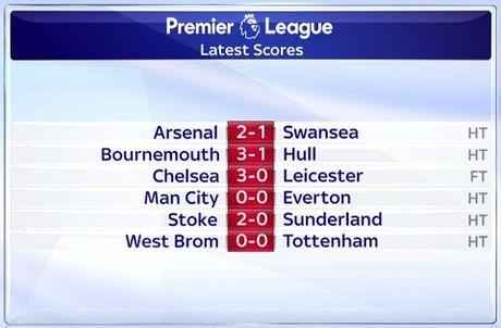 TRUC TIEP vong 8 Premier League: Arsenal 2-1 Swansea. De Bruyne da hong 11m (Hiep 2) - Anh 1