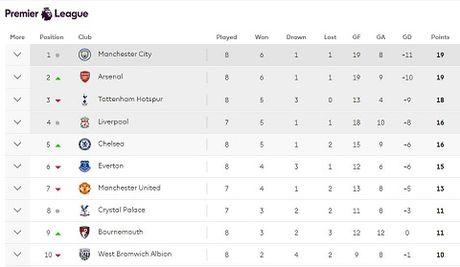 Arsenal bang diem Man City, CDV 'Phao thu' mo ve chuc vo dich Premier League - Anh 4
