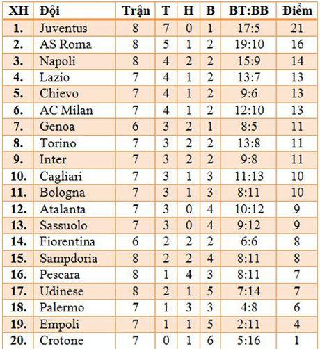 Juventus 2–1 Udinese: Dybala ruc sang trong ngay Higuain duoc vinh danh - Anh 3