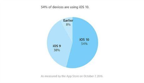 Apple: 54% thiet bi da duoc cap nhat len he dieu hanh iOS 10 - Anh 1