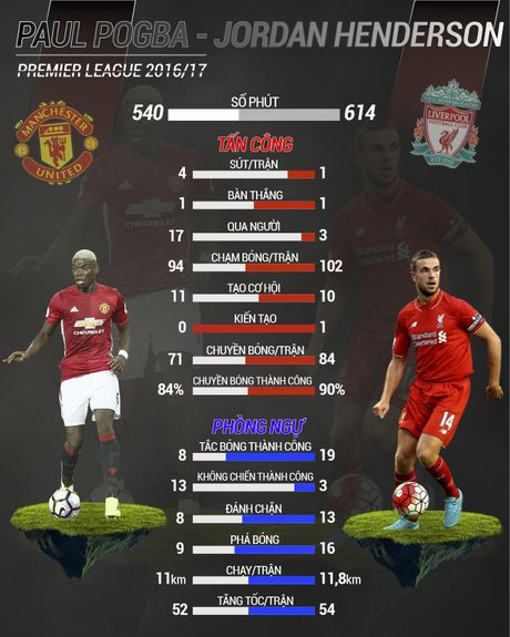 Henderson vs Pogba: Cuoc chien cua nhung so 8 tuong lai - Anh 2