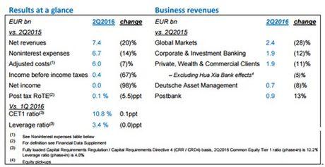 Deutsche Bank AG dan dau danh sach quy ngoai thao chay - Anh 1