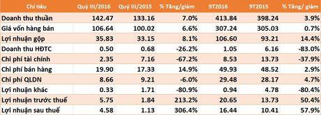 DBT: Loi nhuan sau thue 9 thang tang 58%, hoan thanh 73% ke hoach nam - Anh 1