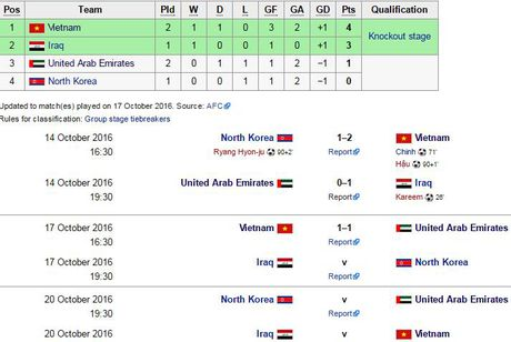 U19 Viet Nam tam dan dau bang sau tran hoa UAE - Anh 9