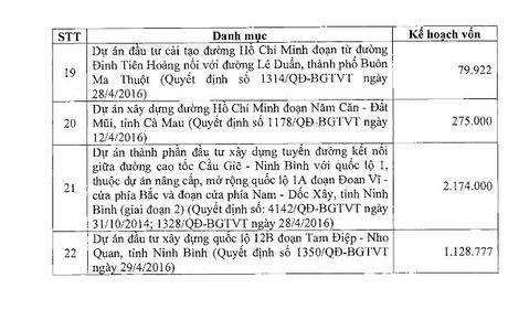 Bo sung 11.902 ty dong von TPCP cho cac du an cai tao QL1 va QL14 - Anh 3